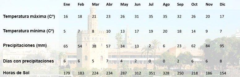 Temperaturas Sevilla